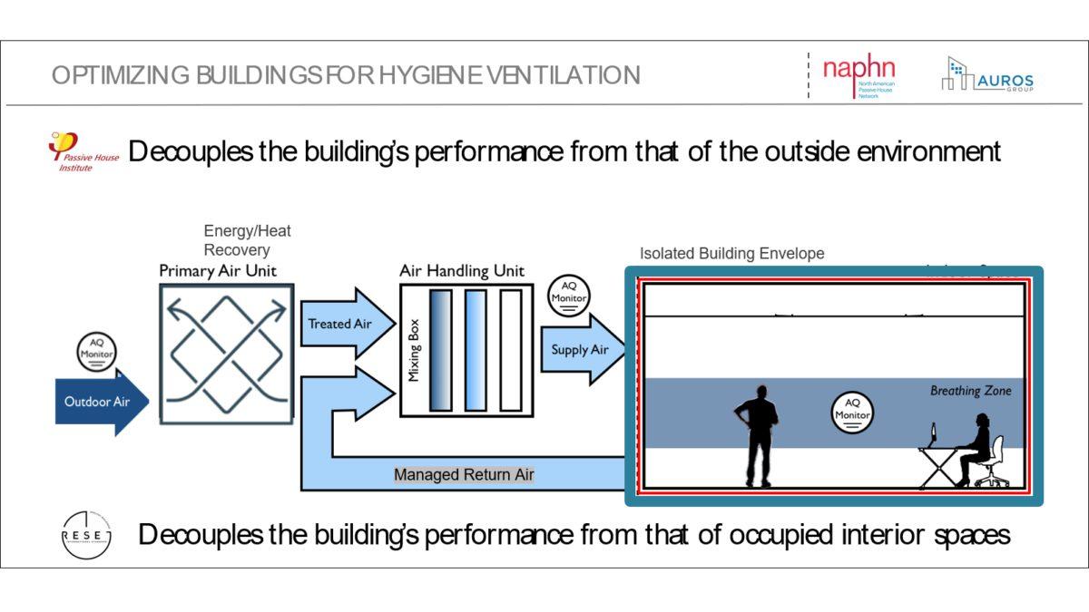 Hygiene Ventilation -- Heard of It?